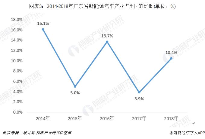 图表3:2014-2018年广东省新能源汽车产业占全国的比重(单位:%)