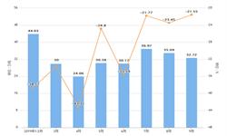 2019年9月山东省饮料产量及增长情况分析
