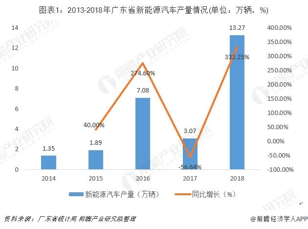 图表1:2013-2018年广东省新能源汽车产量情况(单位:万辆,%)
