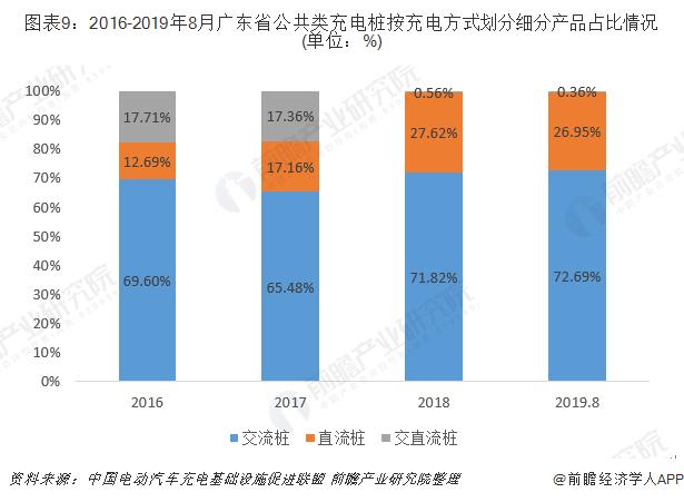 图表9:2016-2019年8月广东省公共类充电桩按充电方式划分细分产品占比情况(单位:%)