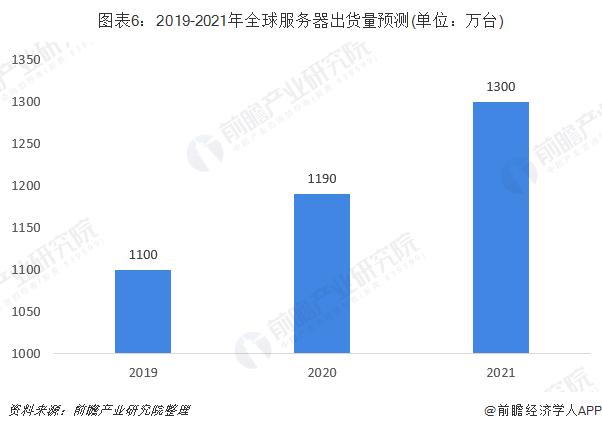 图表6:2019-2021年全球服务器出货量预测(单位:万台)