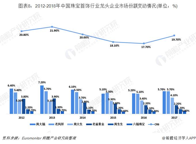 图表8:2012-2018年中国珠宝首饰行业龙头企业市场份额变动情况(单位:%)
