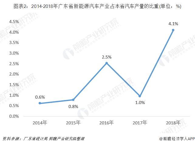图表2:2014-2018年广东省新能源汽车产业占本省汽车产量的比重(单位:%)