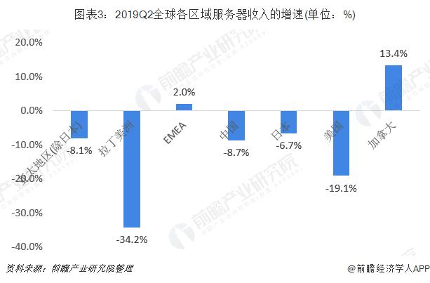 图表3:2019Q2全球各区域服务器收入的增速(单位:%)