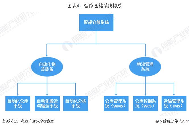 图表4:智能仓储系统构成