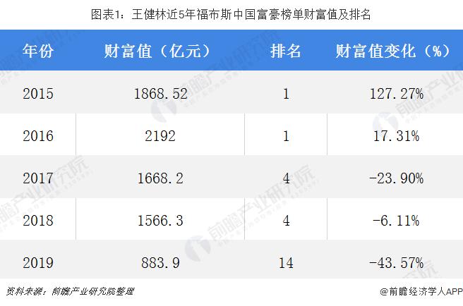 图表1:王健林近5年福布斯中国富豪榜单财富值及排名