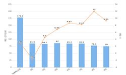 2019年1-9月黑龙江省发电量及增长情况分析