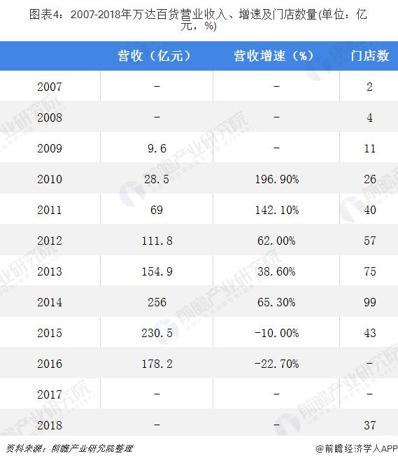图表4:2007-2018年万达百货营业收入、增速及门店数量(单位:亿元,%)