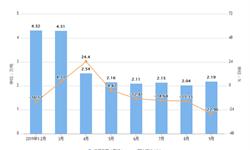 2019年9月湖南省合成洗涤剂产量及增长情况分析