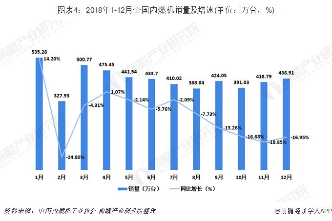 图表4:2018年1-12月全国内燃机销量及增速(单位:万台,%)