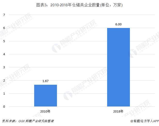 图表3:2010-2018年仓储类企业数量(单位:万家)