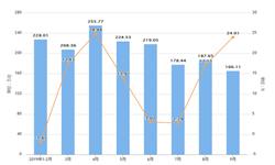 2019年前9月湖北省空调产量及增长情况分析