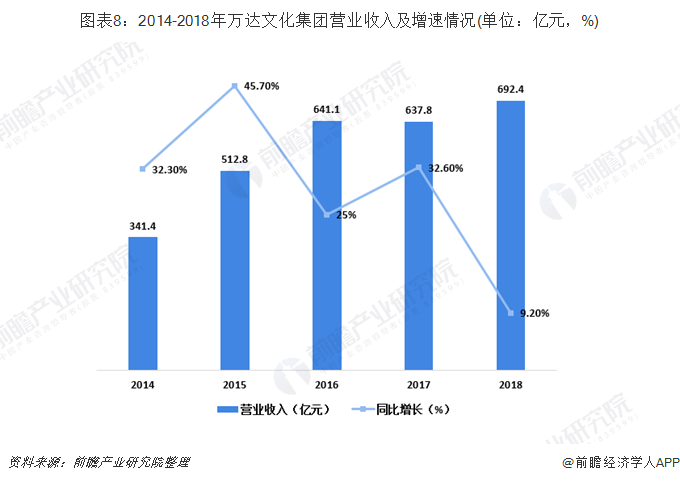 图表8:2014-2018年万达文化集团营业收入及增速情况(单位:亿元,%)