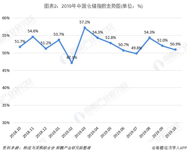 图表2:2019年中国仓储指数走势图(单位:%)
