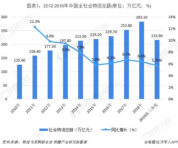 图表1:2012-2019年中国全社会物流总额(单位:万亿元,%)