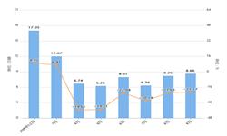 2019年1-9月浙江省汽车产量及增长情况分析