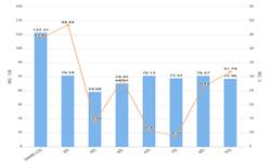 2019年9月福建省饮料产量及增长情况分析