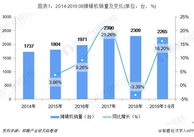 图表1:2014-2019.09摊铺机销量及变化(单位:台,%)