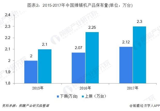 图表2:2015-2017年中国摊铺机产品保有量(单位:万台)