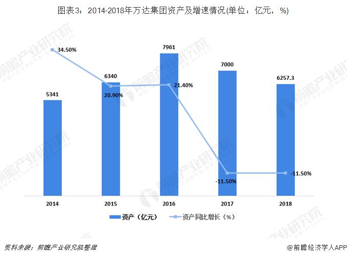 图表3:2014-2018年万达集团资产及增速情况(单位:亿元,%)
