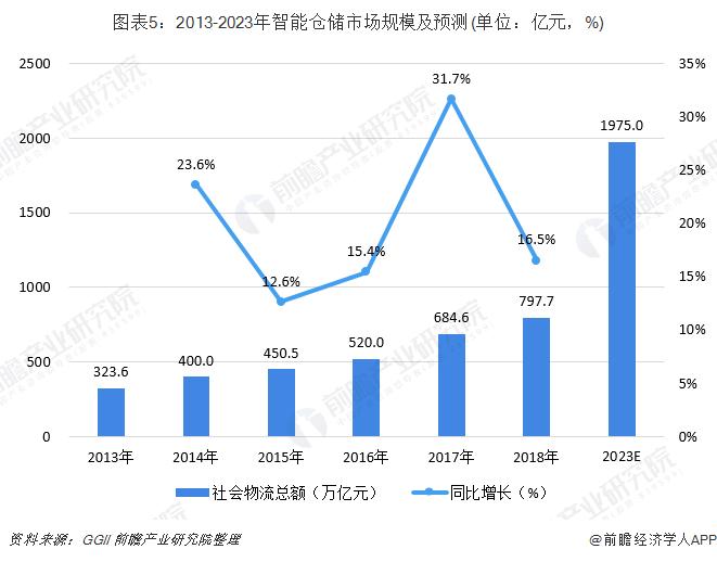 图表5:2013-2023年智能仓储市场规模及预测(单位:亿元,%)