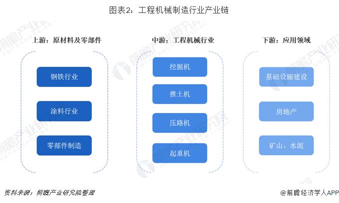 图表2:工程机械制造行业产业链