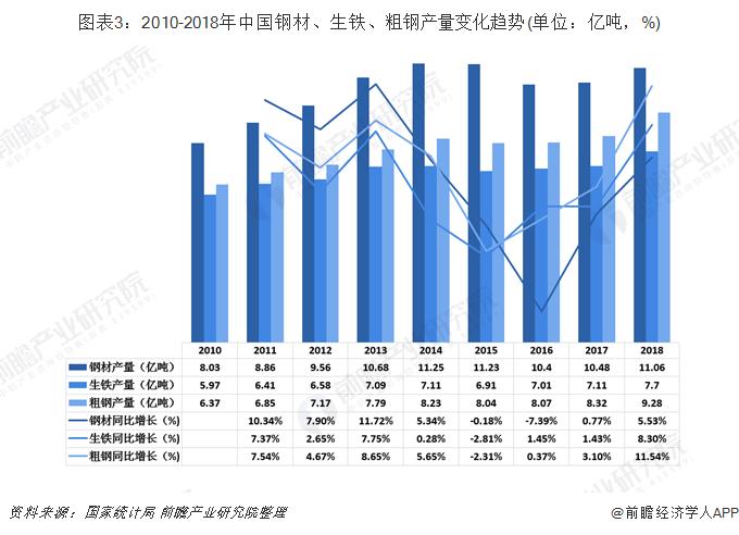 图表3:2010-2018年中国钢材、生铁、粗钢产量变化趋势(单位:亿吨,%)
