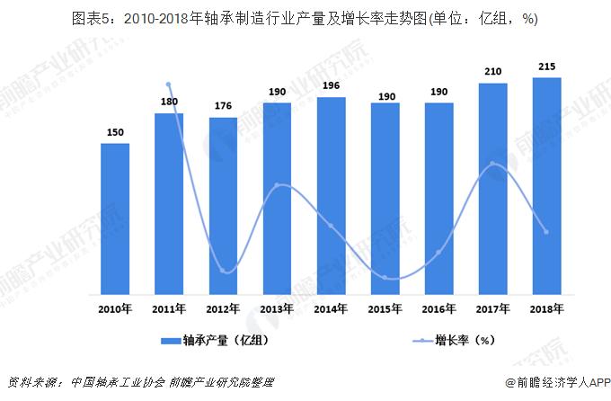 图表5:2010-2018年轴承制造行业产量及增长率走势图(单位:亿组,%)