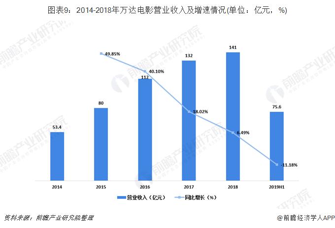 图表9:2014-2018年万达电影营业收入及增速情况(单位:亿元,%)