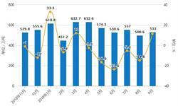 2019年Q3中国钢材行业市场分析:产量突破9亿吨 出口量突破5000万吨