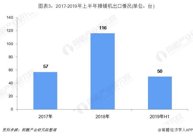图表3:2017-2019年上半年摊铺机出口情况(单位:台)