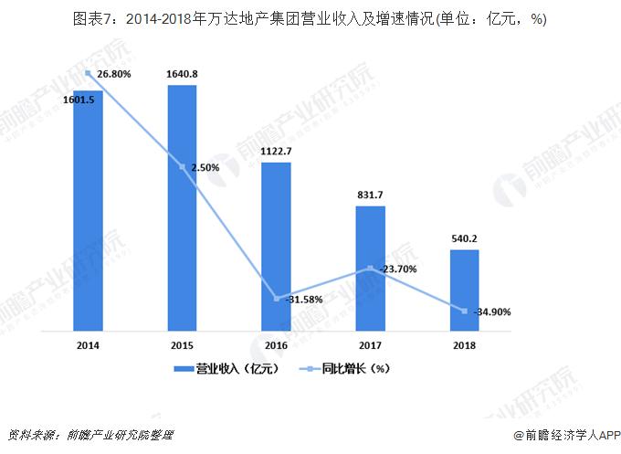 图表7:2014-2018年万达地产集团营业收入及增速情况(单位:亿元,%)
