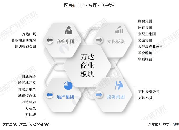 图表5:万达集团业务板块