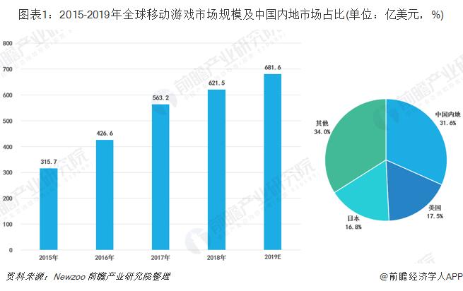 图表1:2015-2019年全球移动游戏市场规模及中国内地市场占比(单位:亿美元,%)