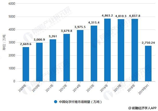 2009-2019年H1中国化学纤维市场销量统计及增长情况