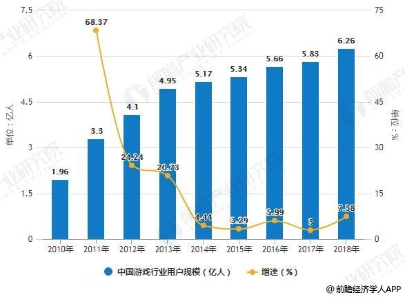 2010-2018年中国游戏行业用户规模统计情况