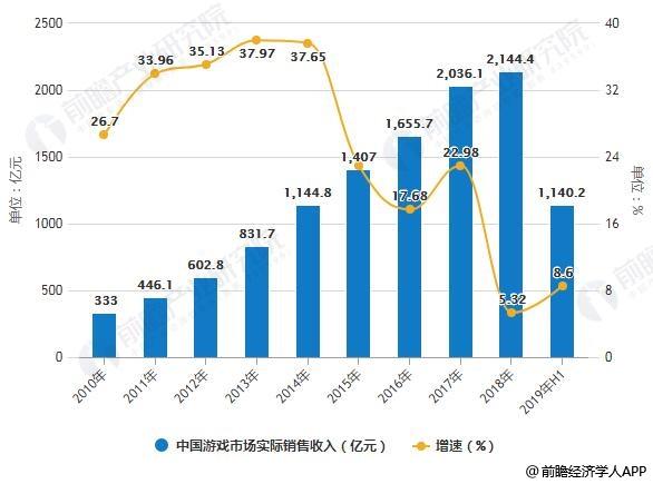 2010-2019年H1中国游戏市场实际销售收入统计及增长情况