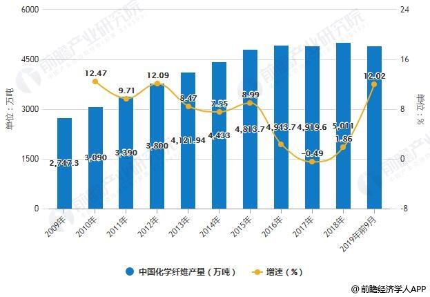 2009-2019年前9月中国化学纤维产量统计及增长情况