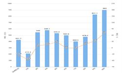 2019年10月中国恒<em>大</em>销售面积及销售金额情况分析