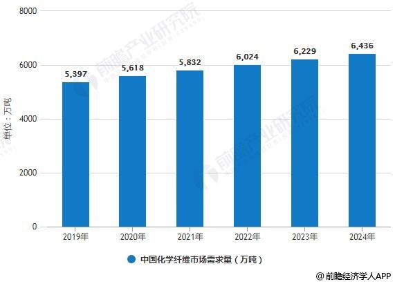 2019-2024年中国化学纤维市场需求量预测情况