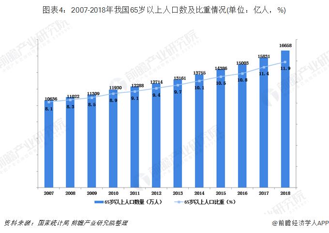 图表4:2007-2018年我国65岁以上人口数及比重情况(单位:亿人,%)