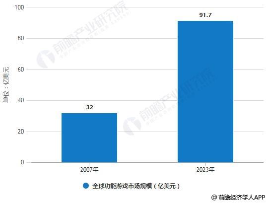 2007-2023年全球功能游戏市场规模统计情况及预测