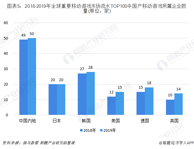 图表5:2018-2019年全球重要移动游戏市场流水TOP100中国产移动游戏所属企业数量(单位:家)