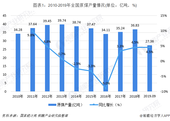 图表1:2010-2019年全国原煤产量情况(单位:亿吨,%)