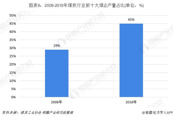 图表6:2008-2018年煤炭行业前十大煤企产量占比(单位:%)