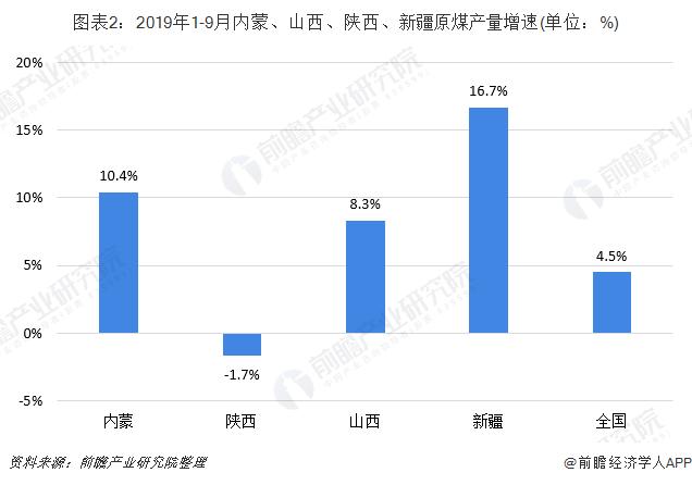 图表2:2019年1-9月内蒙、山西、陕西、新疆原煤产量增速(单位:%)