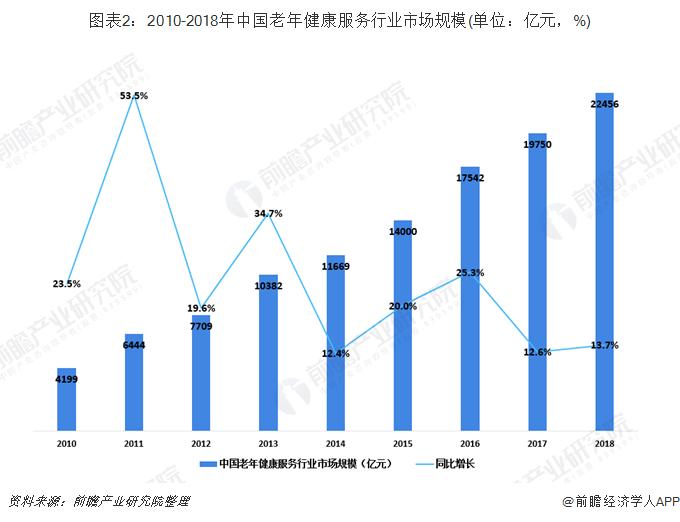 图表2:2010-2018年中国老年健康服务行业市场规模(单位:亿元,%)