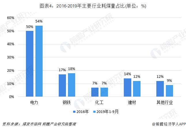 图表4:2016-2019年主要行业耗煤量占比(单位:%)