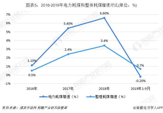 图表5:2016-2019年电力耗煤和整体耗煤增速对比(单位:%)