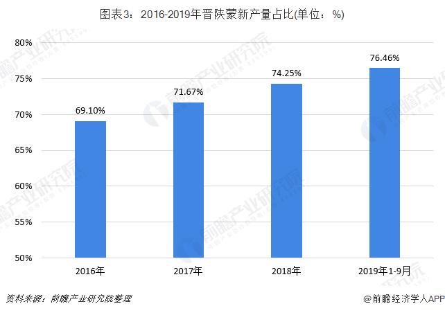 图表3:2016-2019年晋陕蒙新产量占比(单位:%)